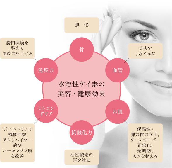 水溶性ケイ素の美容健康効果